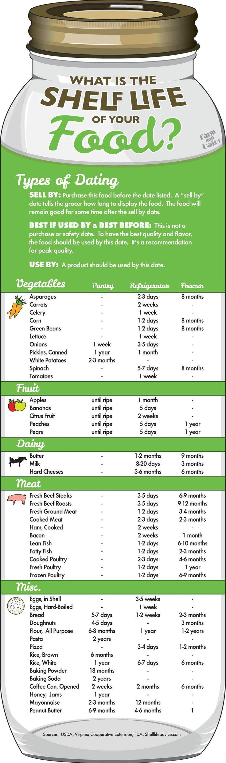 Frozen Food Expiration Chart Refrigerator Freezer Storage Chart Freezer Storage Freezer Food Storage Storage Guide
